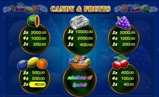 Candy & Fruits Symbole und Gewinne